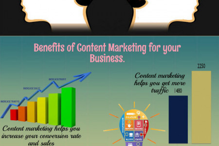 Content Marketing Will Help You Build Your Business Infographic