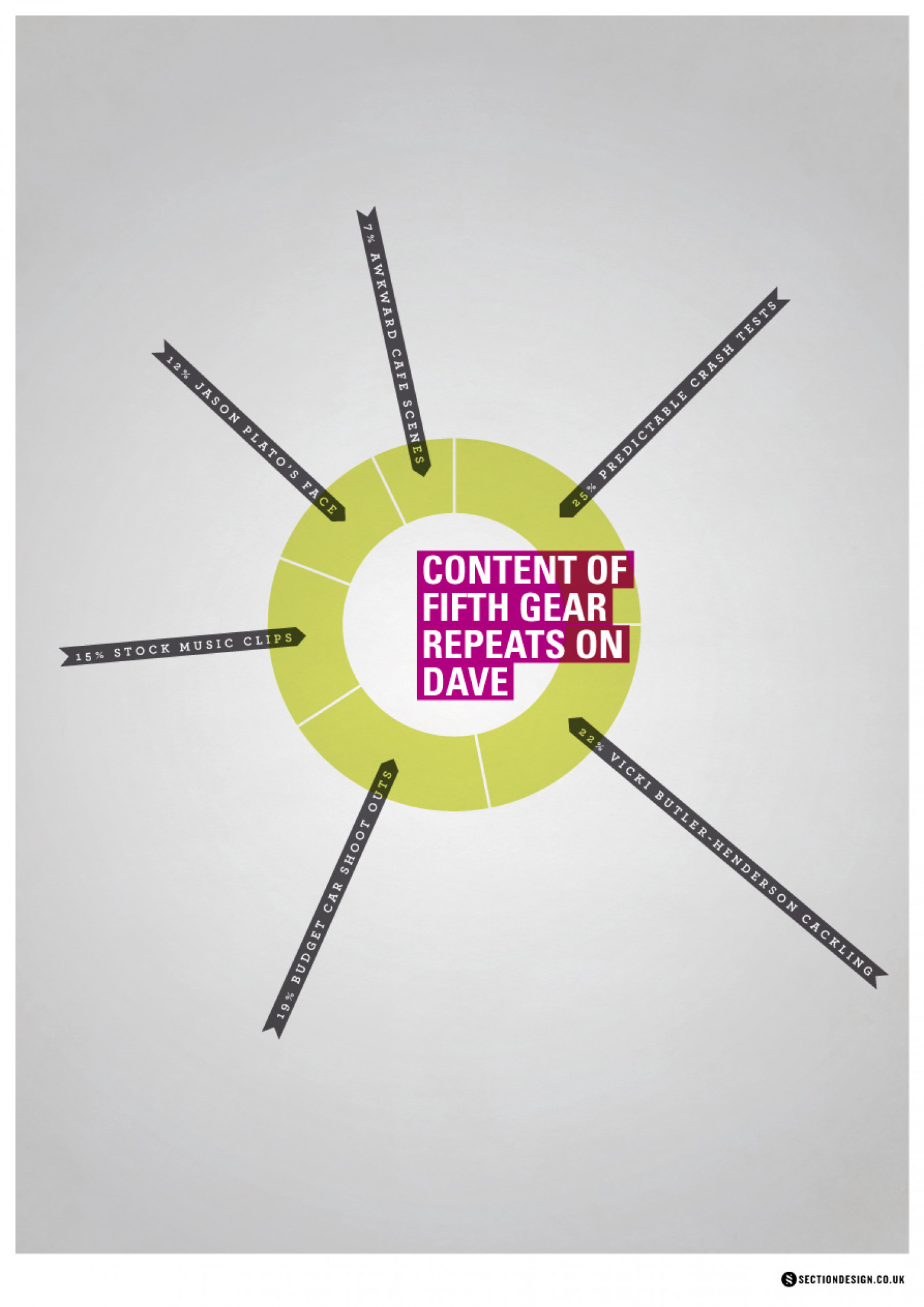 Content of Fifth Gear Repeats on Dave Infographic