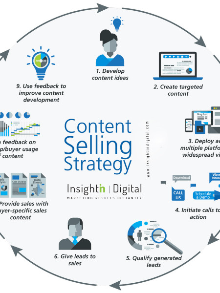 Content selling Strategy by Insightin Digital Infographic