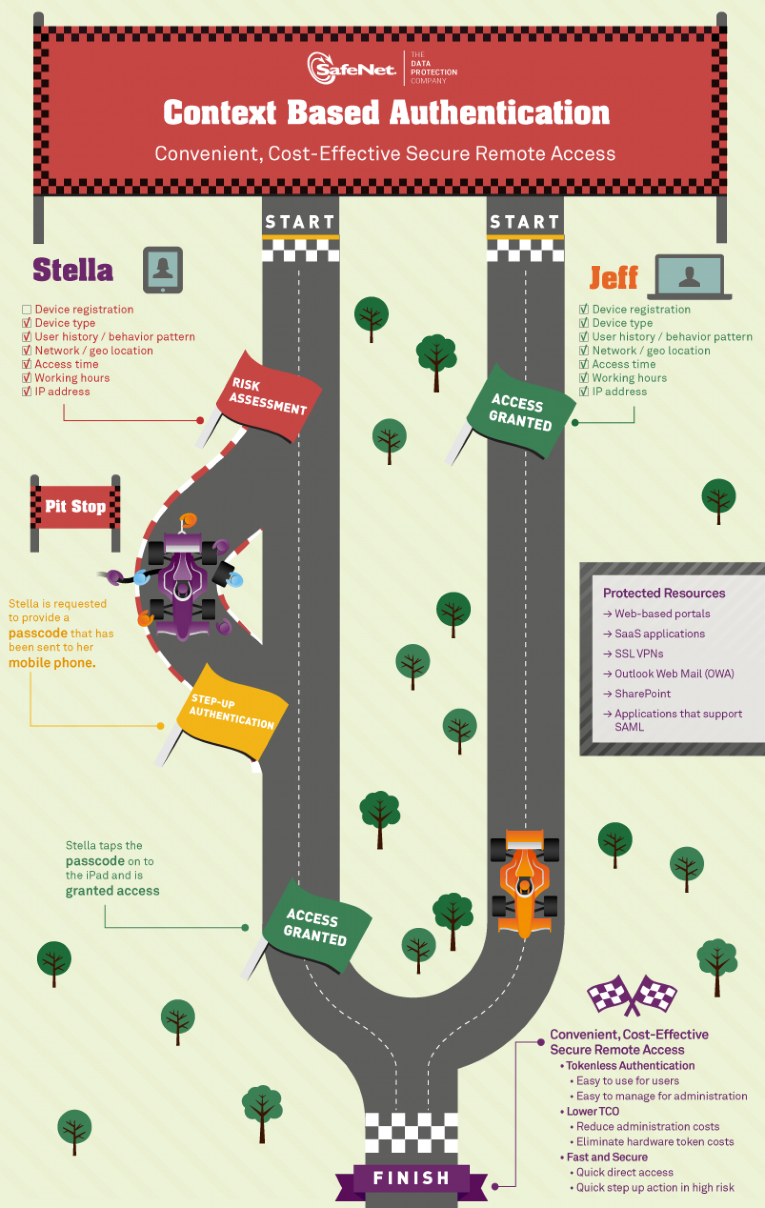 Context Based Authentication Infographic