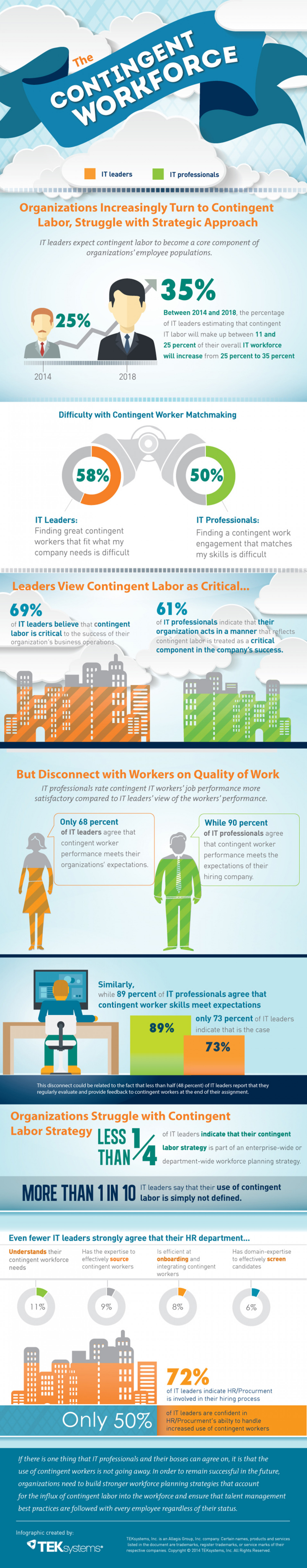 The Contingent Workforce Infographic