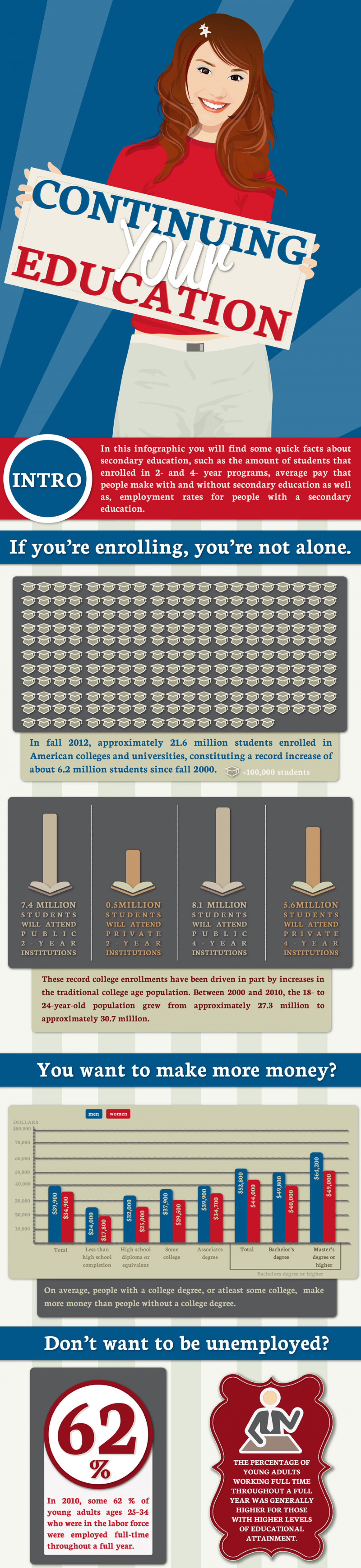 Continue your Education Infographic
