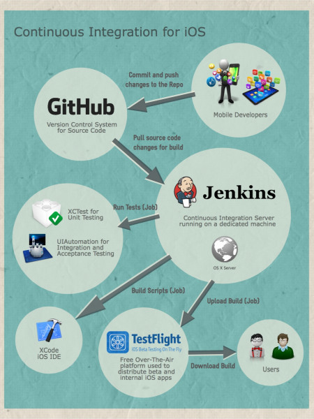 Continuous Integration for iOS Infographic