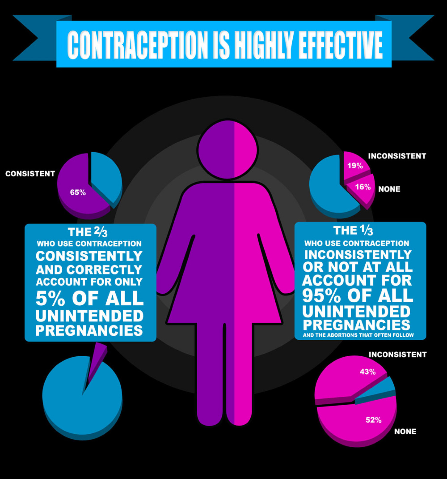 Contraception is Highly Effective Infographic