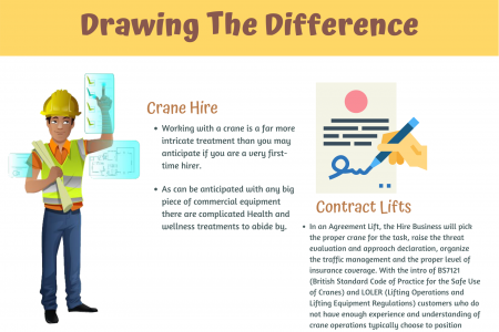 Contract Lifts Vs. Crane Hires - Drawing The Difference Infographic