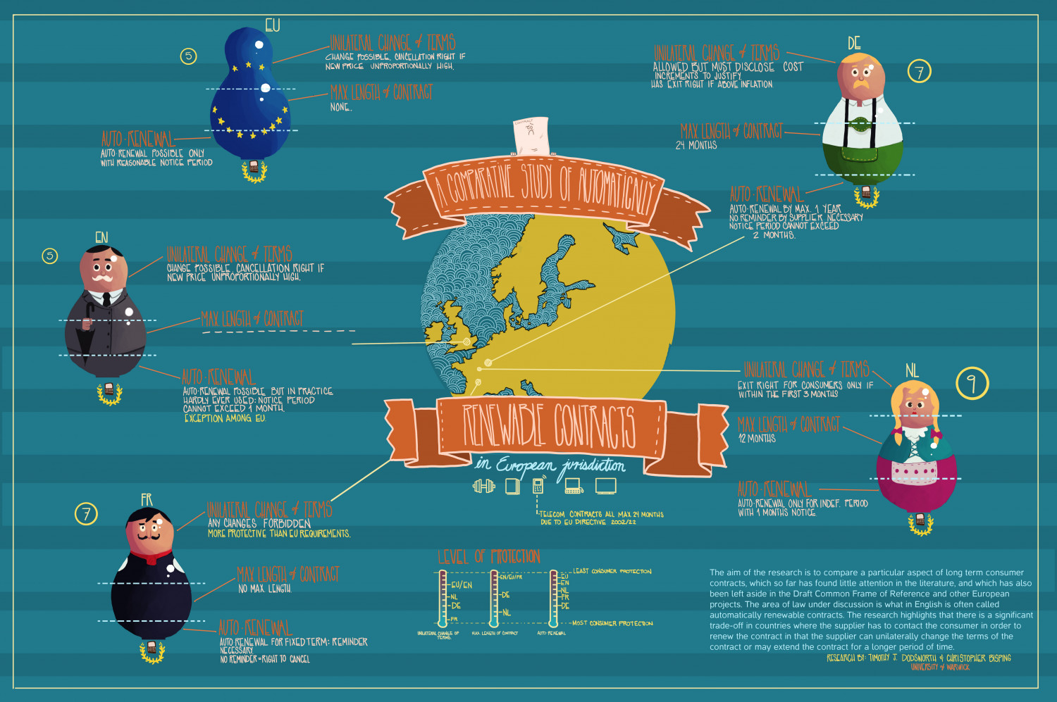Contracts in the EU Infographic