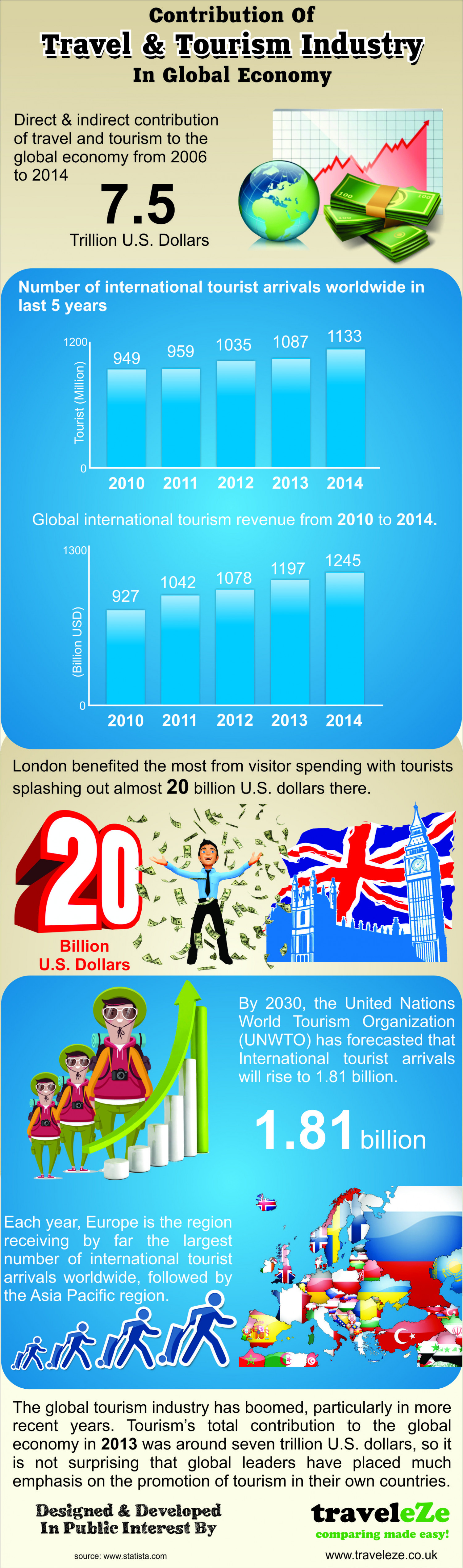 contribution of hospitality travel of tourism of global economy Travel's contribution to the world economy grows for the hospitality, cruise lines, and but many countries' economic contribution from travel and tourism.