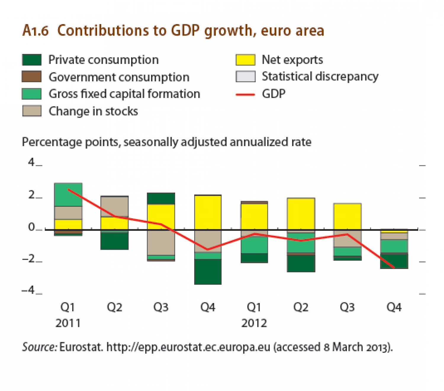 Contributions to GDP growth, euro area Infographic
