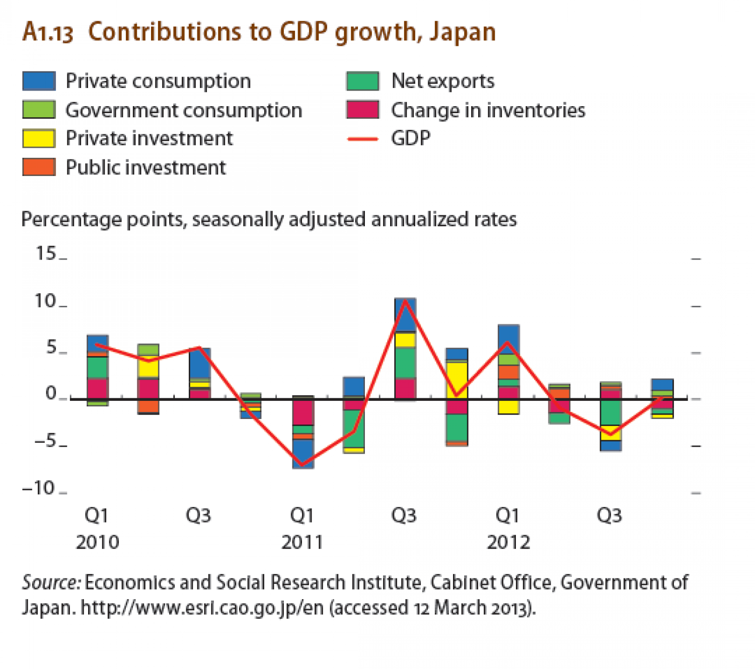 Contributions to GDP growth, Japan Infographic