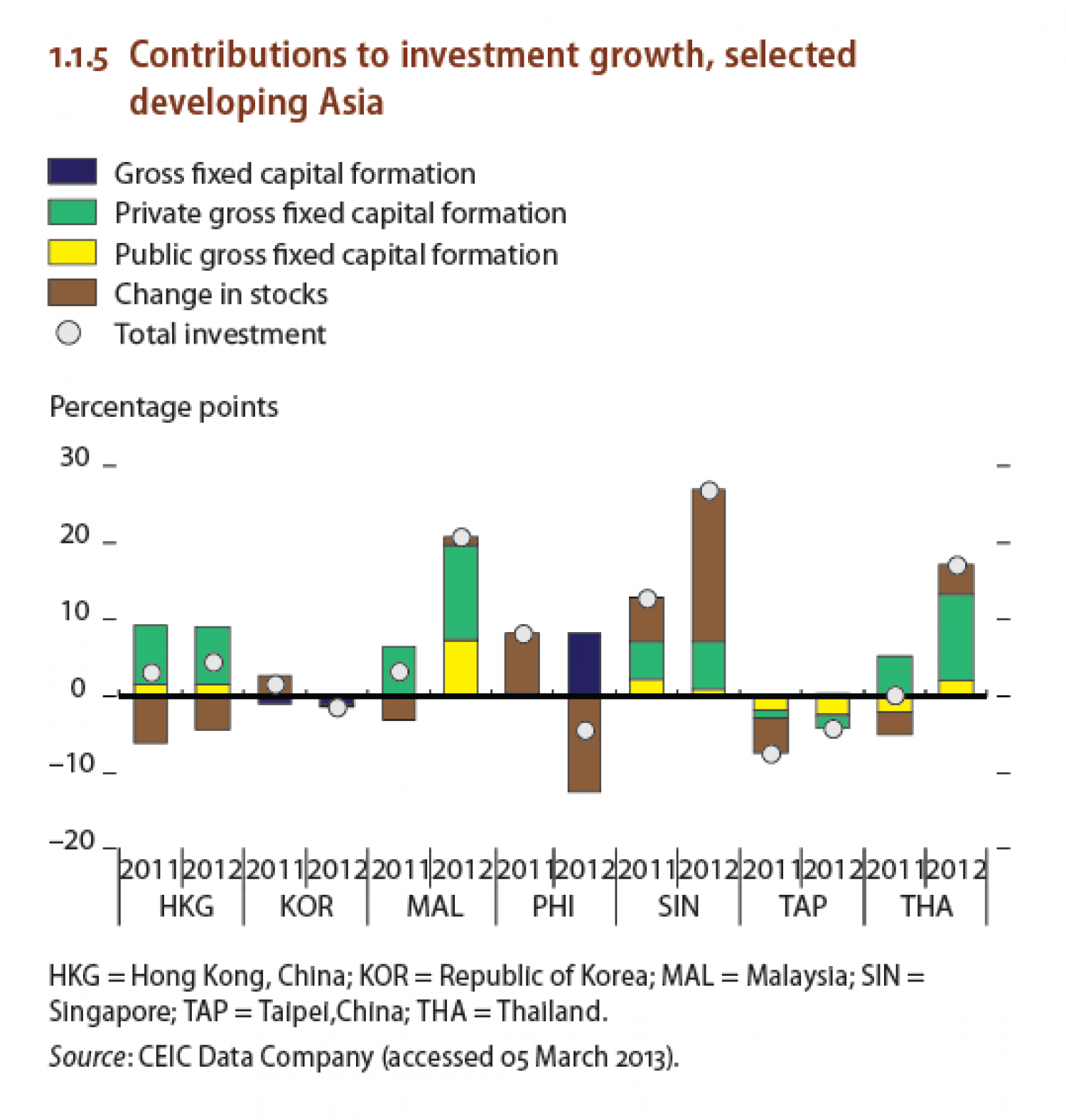 Contributions to investment growth, selected developing Asia Infographic