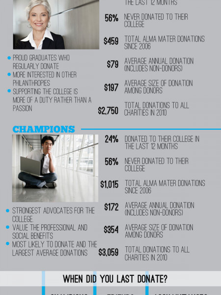Converge Donor Motivation  Infographic
