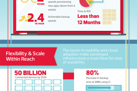 Converged Infrastructure: The All-in-One Solution Infographic