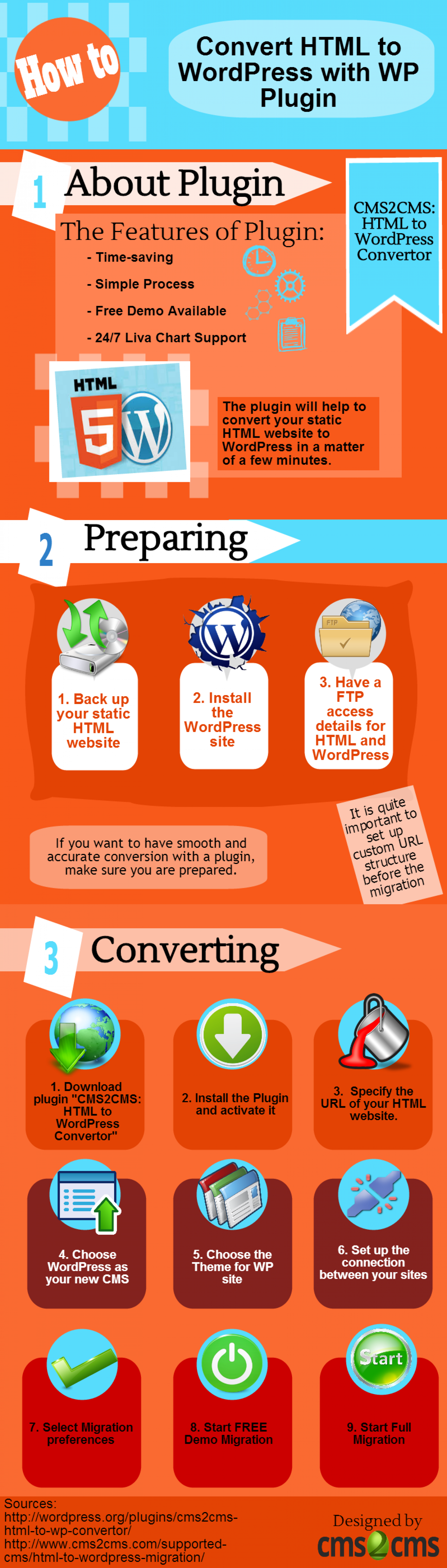 Convert HTML website to WordPress with Plugin Infographic
