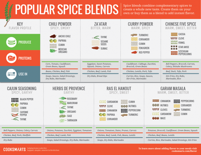 List of Herbs and Spices: 7 Handy Charts form The Ultimate Guide