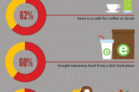 Cooking and Food Infographic