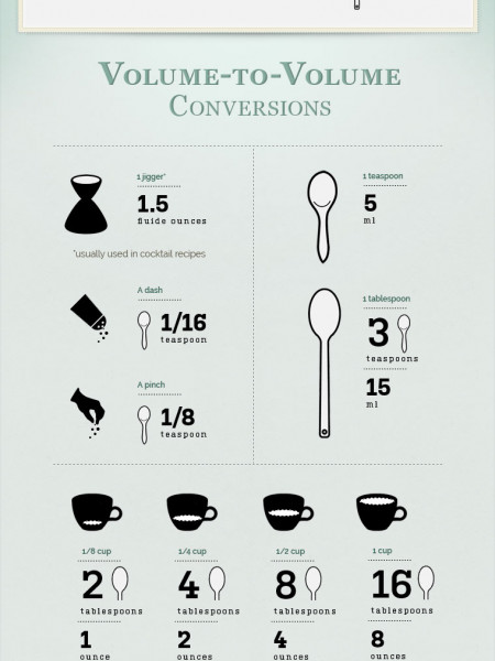 Common Baking Conversions Infographic