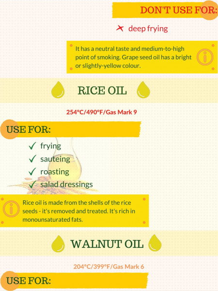 Cooking Oil Smoke Points Infographic