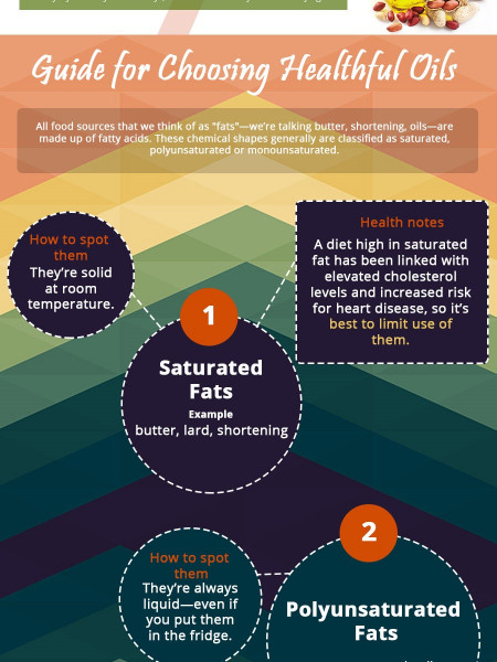 Cooking Oils Guide An Infographic Infographic