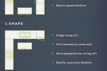 Cooking Up Style: The Fashions and Finances of Kitchen Remodeling Infographic