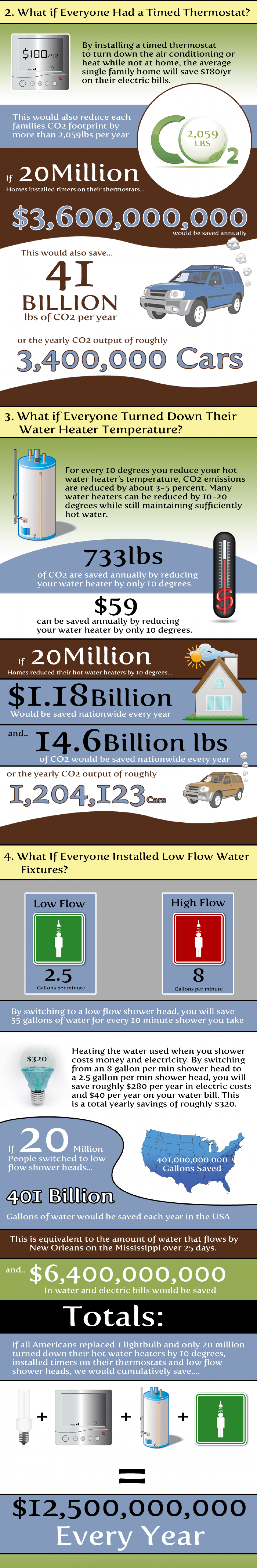 Cool Energy Savings Image 2 Infographic