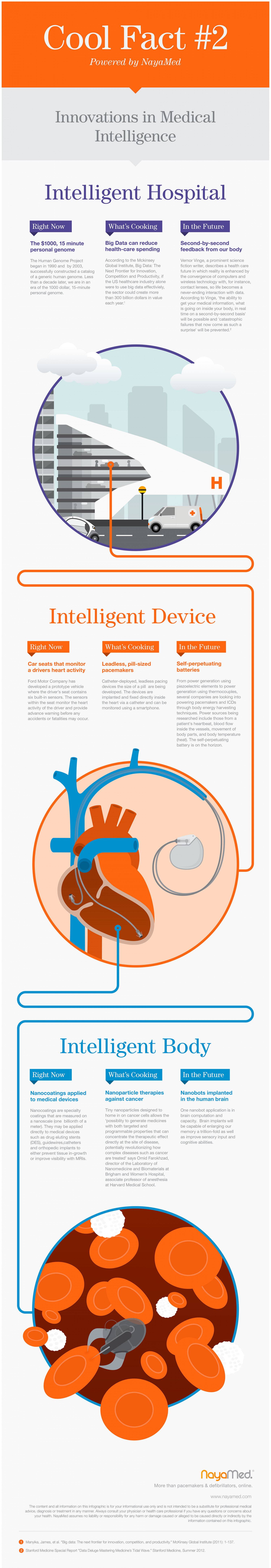 Cool Fact #2 : Innovations in Medical Intelligence Infographic