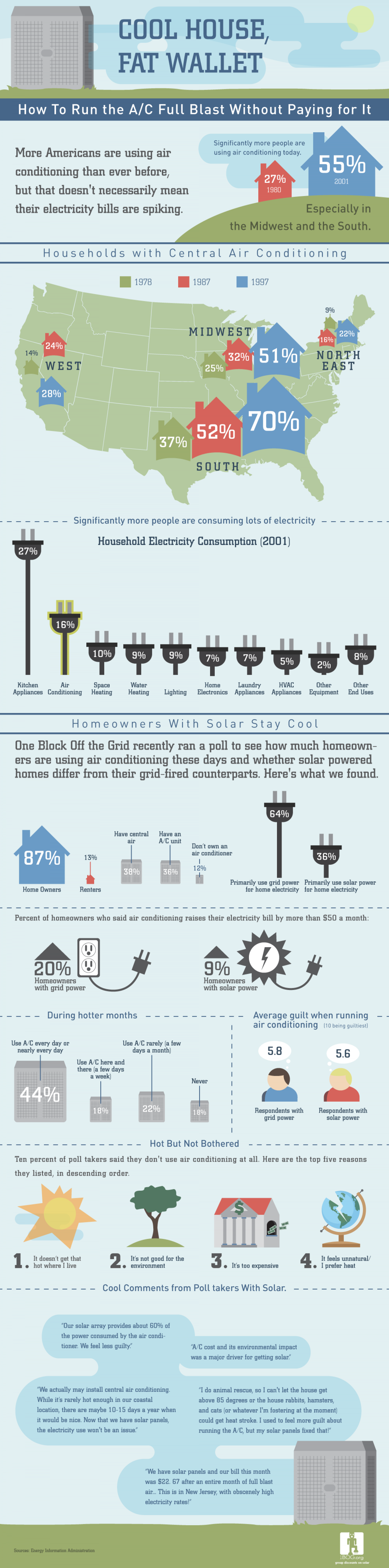 Cool House, Fat Wallet Infographic