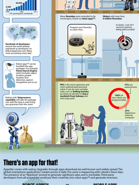Cool New Robot App Infographic