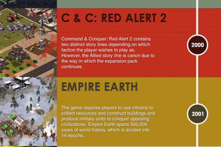 Coolest REAL TIME STRATEGY Games Infographic
