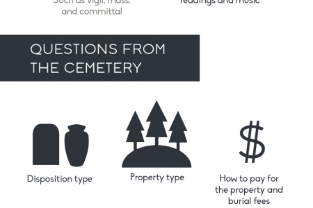Coping with the 136 Questions to Answer After a Loved One Dies Infographic