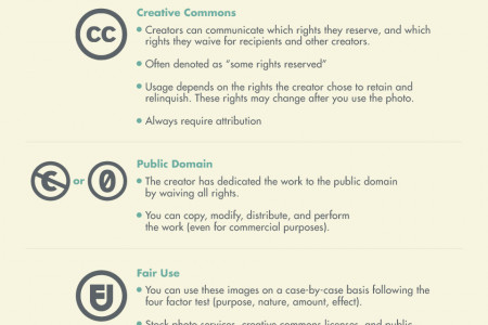 Copyright Infringement? Images You Can and Can't Share On Your Blog Infographic