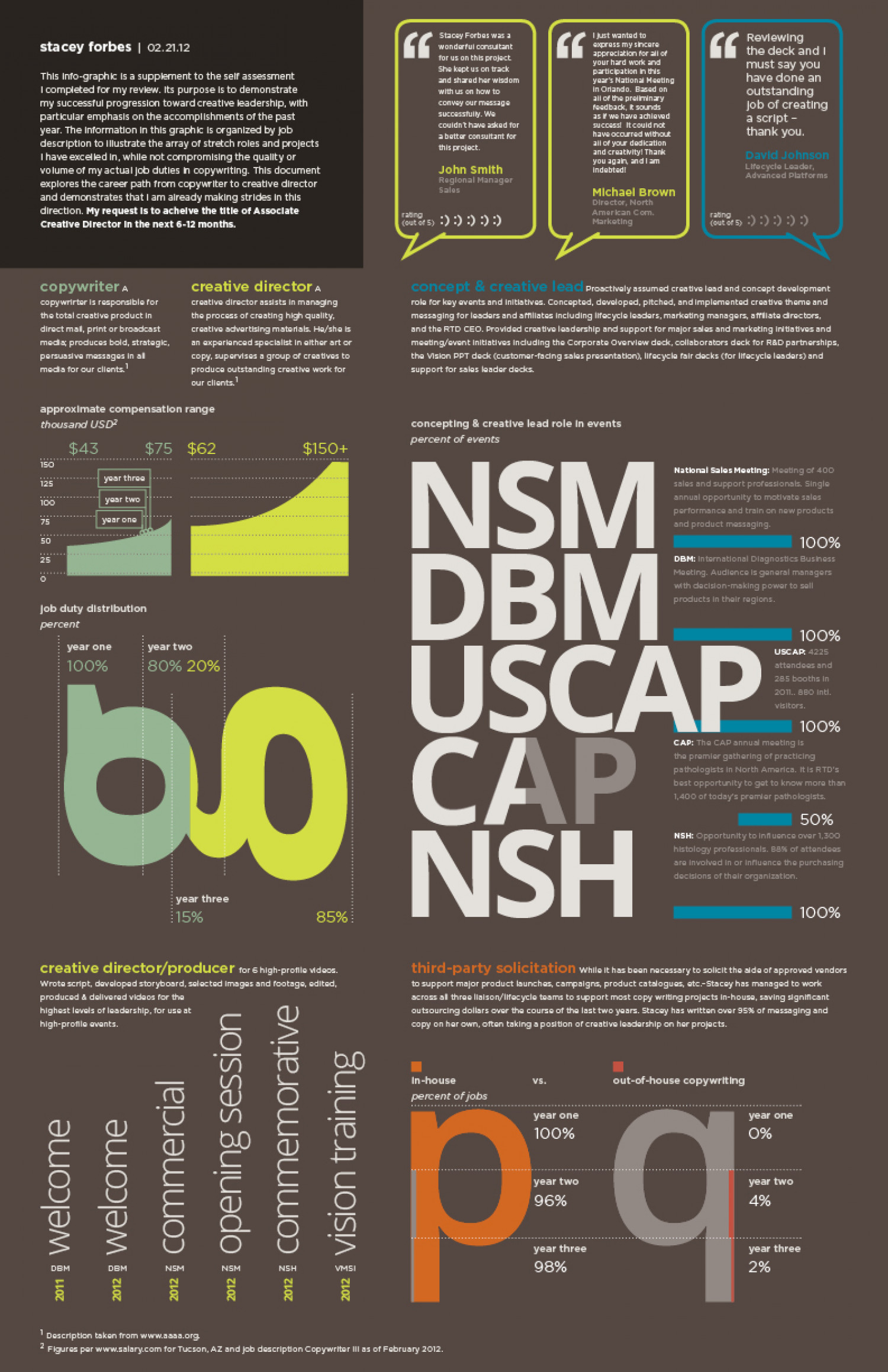 Copywriter Performance Review, 2011 Infographic