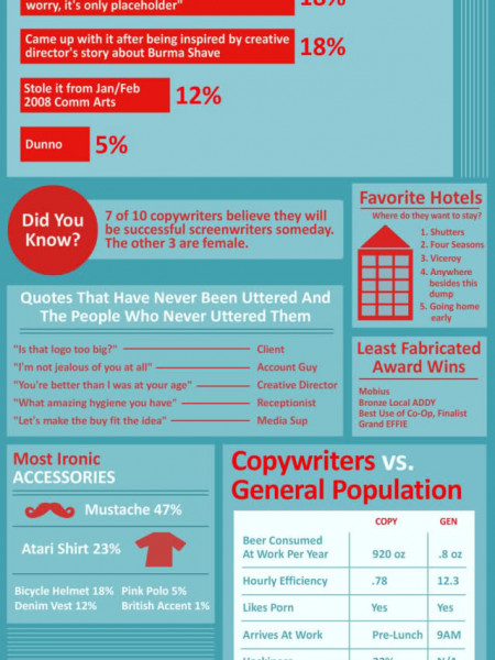 Copywriters The Infographic Infographic
