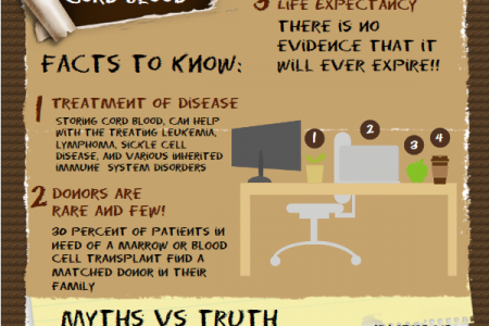 Cord Blood Awareness Month & Statistics Infographic