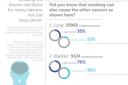 Cordant Occupational Health: Stoptober Infographic
