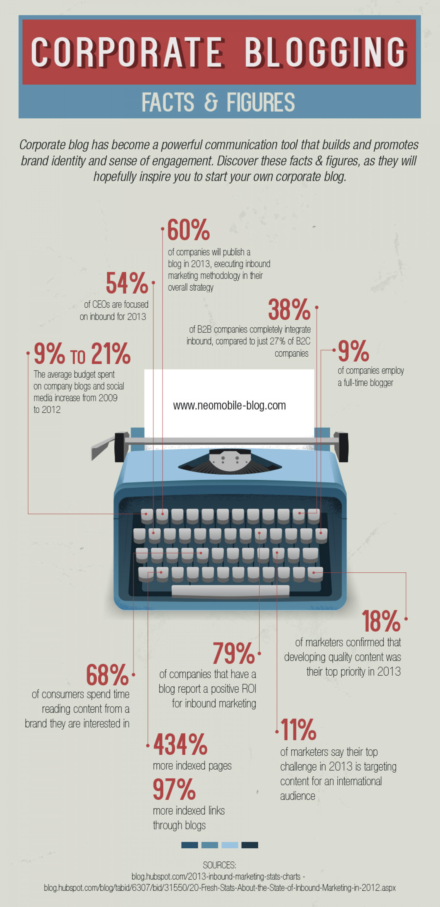 Corporate Blogging - Facts and Figures Infographic