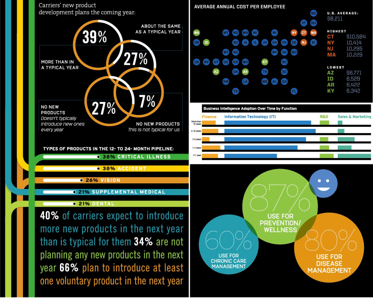 Corporate Healthcare Charts Infographic