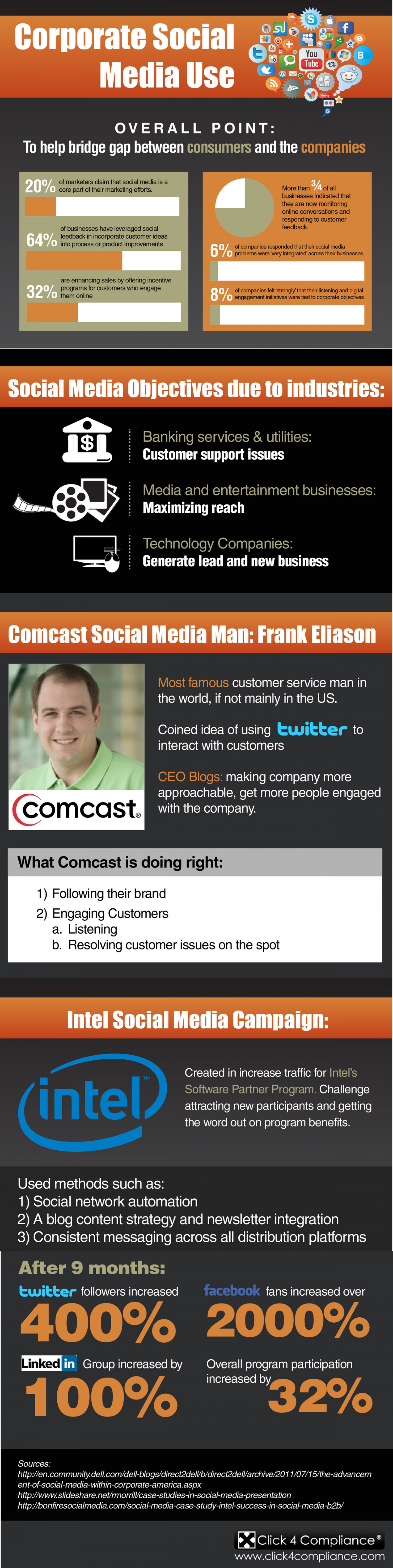 Corporate Social Media Use Infographic