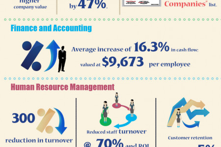 Corporate Training Importance: Areas Investment and ROI Measurement Infographic