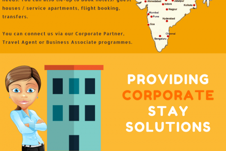 Corporate Travel Managers- Business Travel Agents in India Infographic