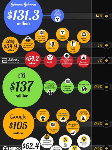 Corporations That Care Infographic