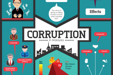 Corruption in Malaysia Infographic