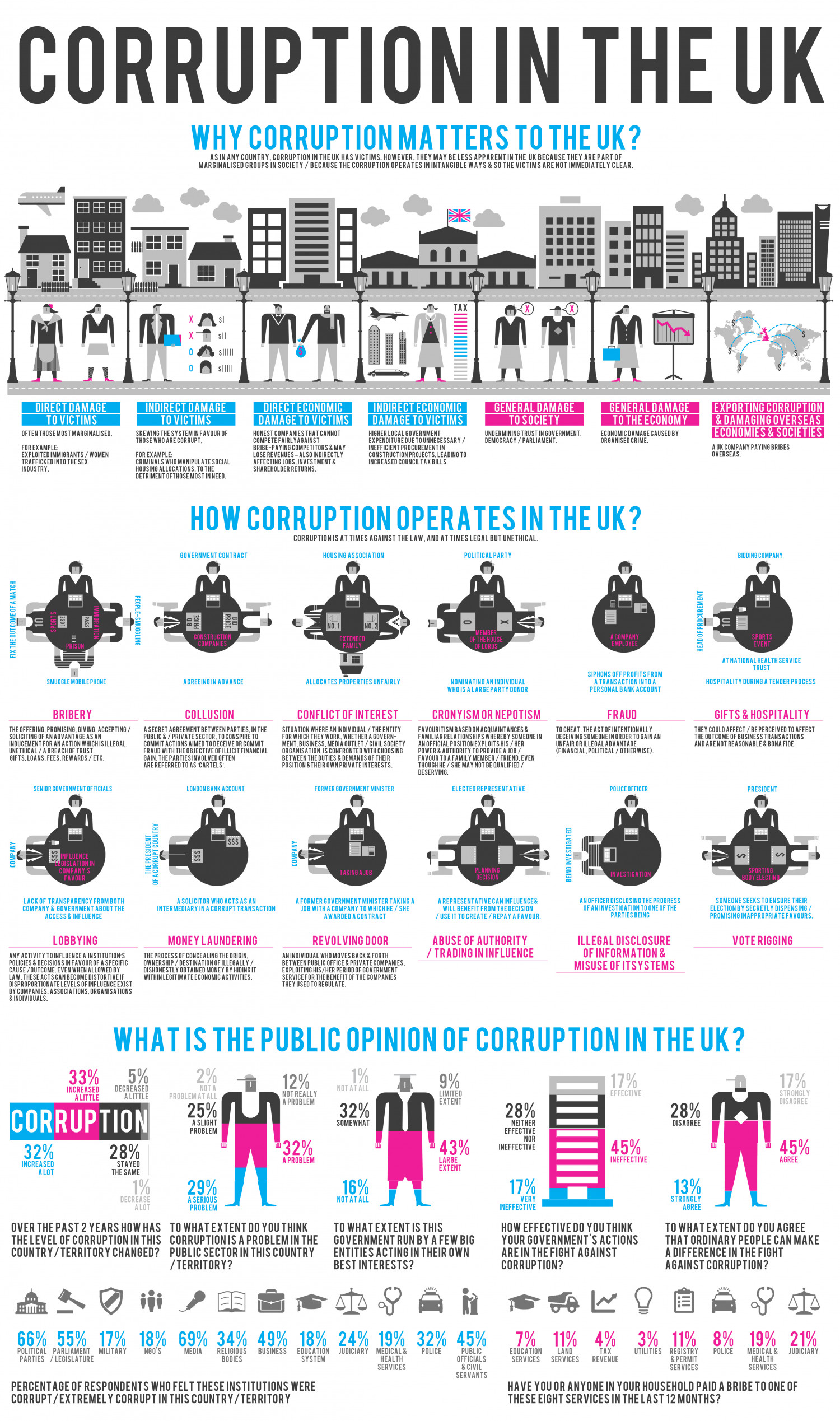 Corruption In The Uk Infographic