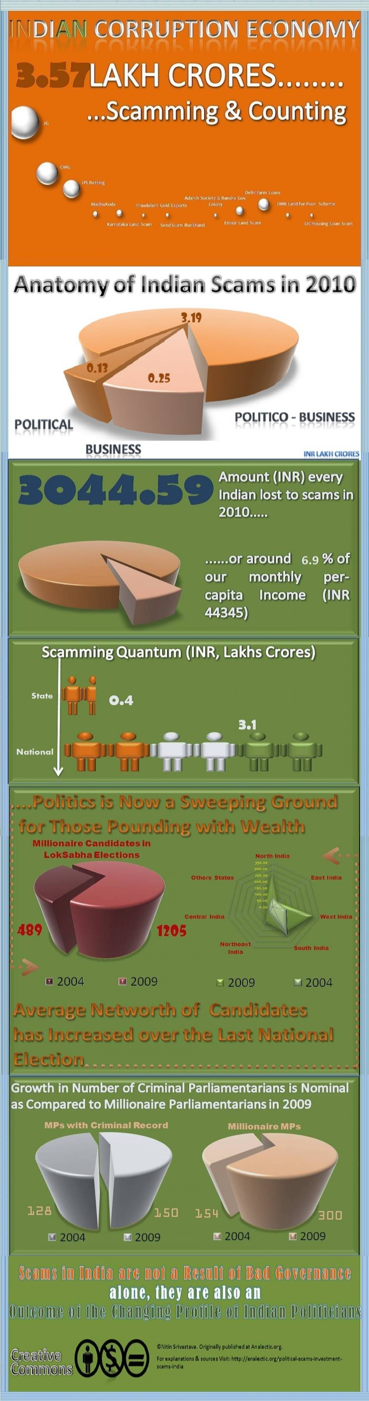 Corruption on The Rise in India Infographic