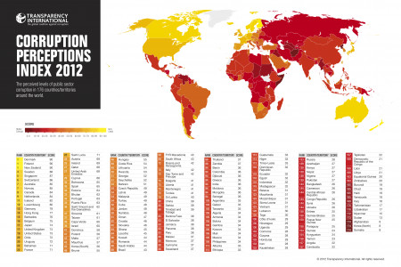 Corruption Perceptions Index 2012 Infographic
