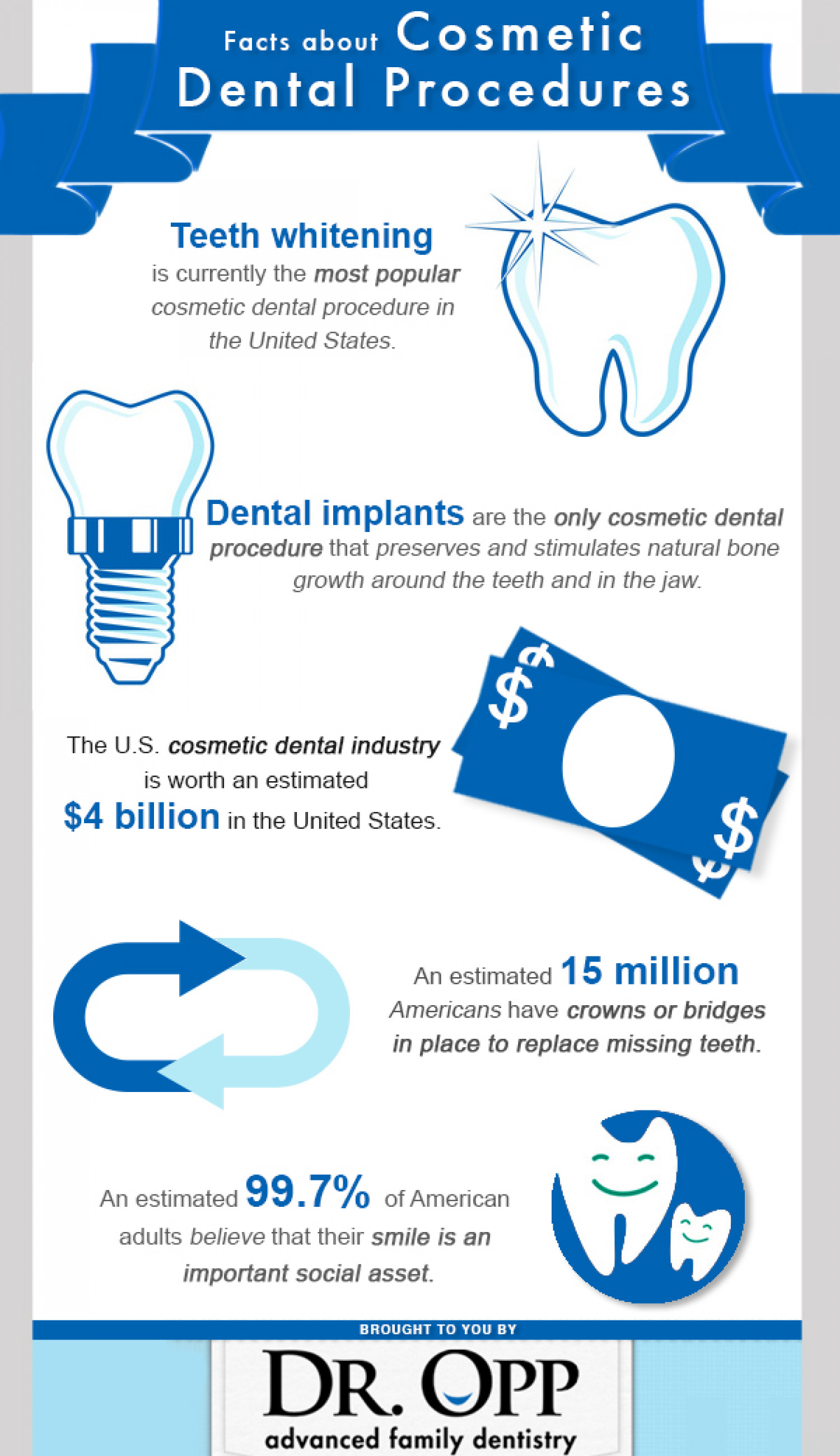 Facts about Cosmetic Dental Procedures Infographic