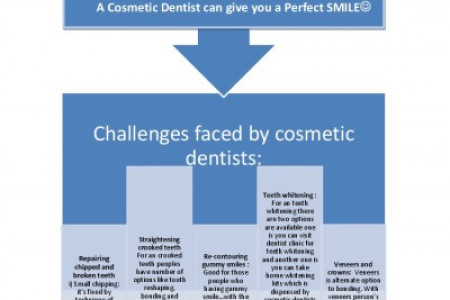 Cosmetic Dentist can give you Perfect Smile Infographic