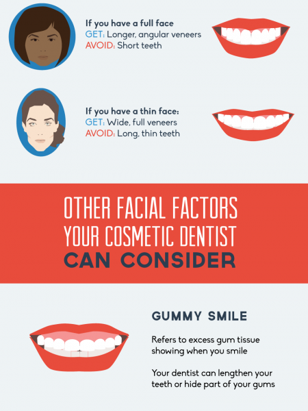 Cosmetic Dentistry: A Complete Transformation  Infographic