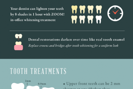 Cosmetic Dentistry for a Young and Vibrant Smile Infographic