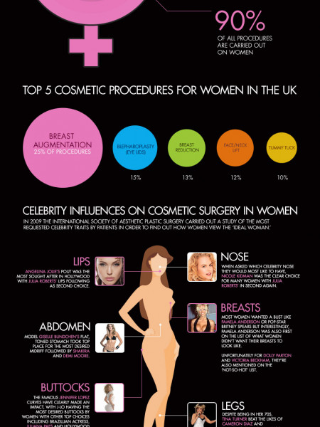 Cosmetic Surgery Facts From Figures Infographic