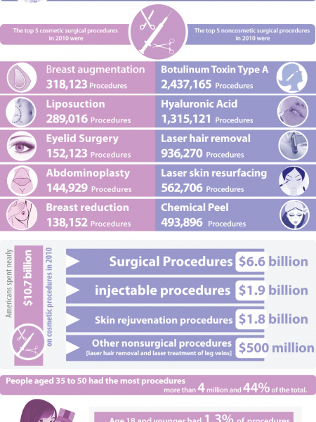 Cosmetic Surgery in the US Infographic